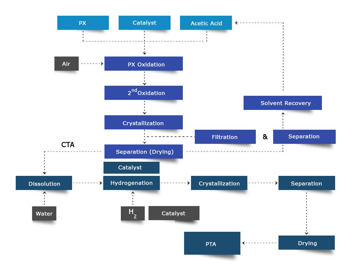 process-flow-chart1